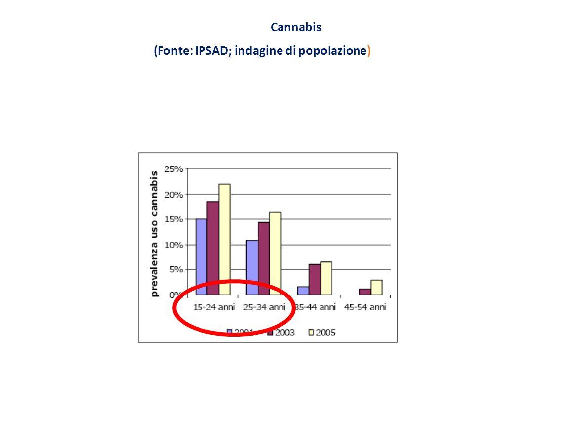 Cannabis (Fonte: IPSAD; indagine di popolazione)