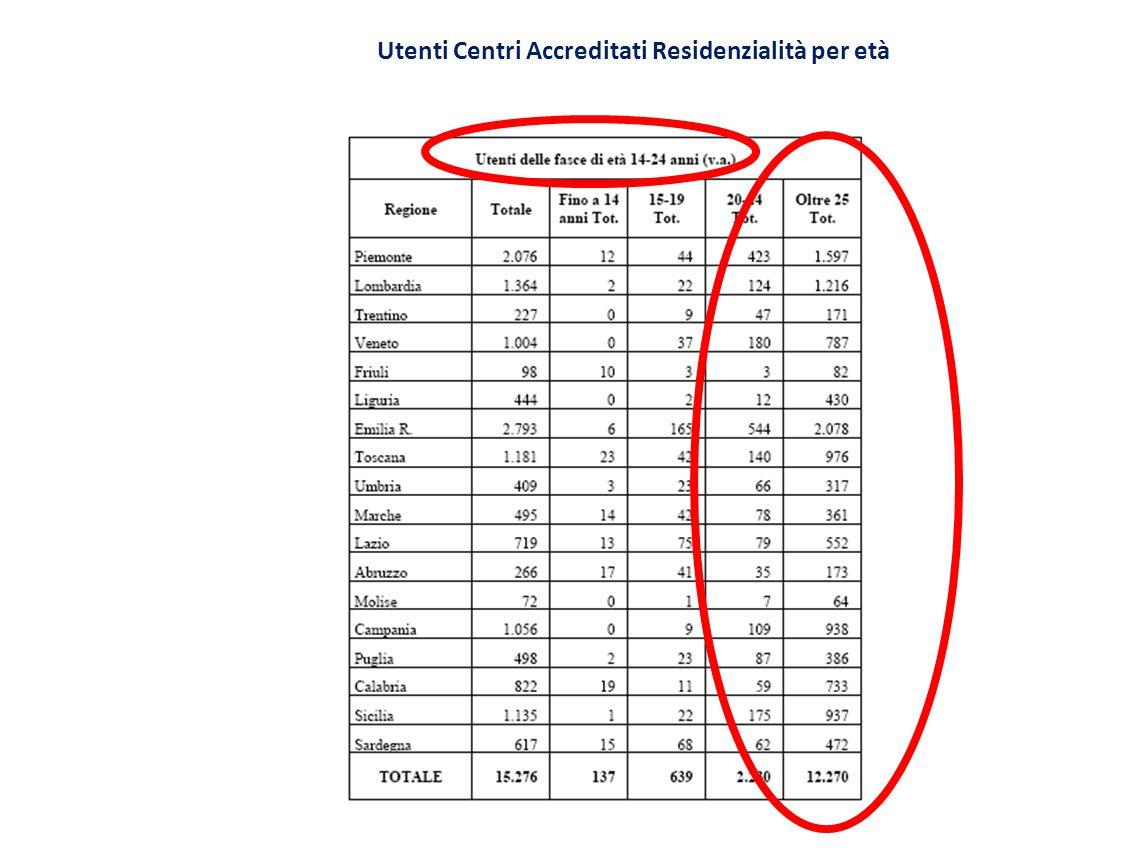 Utenti Centri Accreditati Residenzialità per età