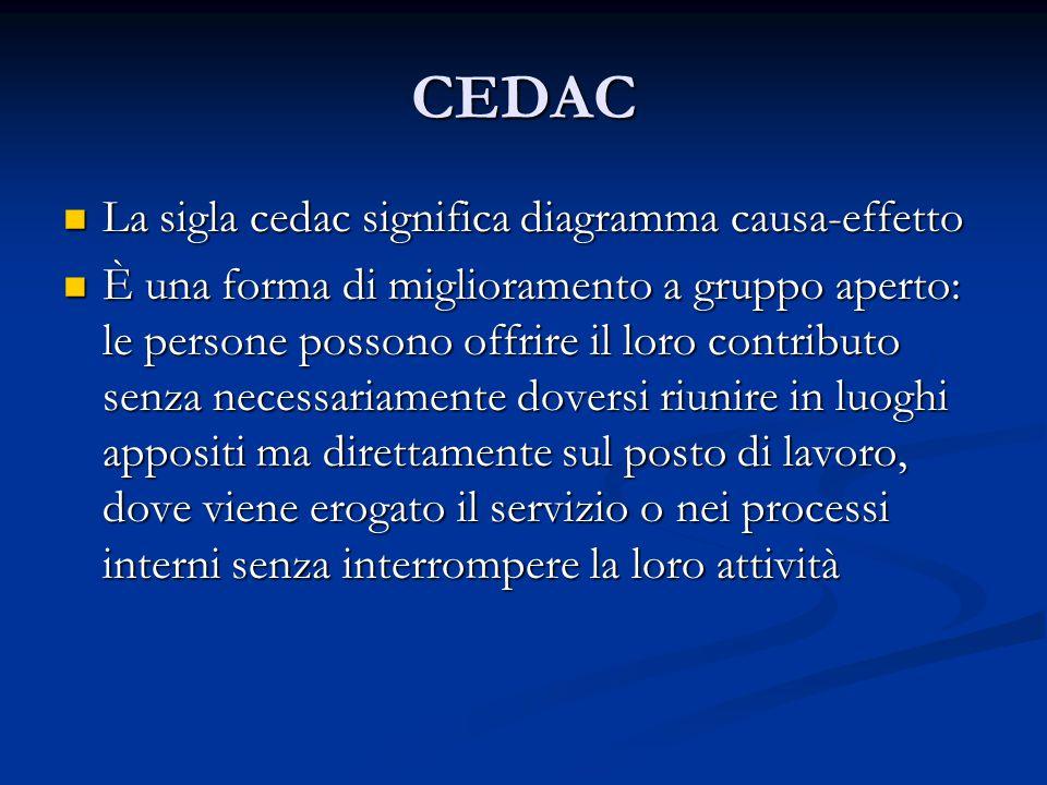 CEDAC La sigla cedac significa diagramma causa-effetto La sigla cedac significa diagramma causa-effetto È una forma di miglioramento a gruppo aperto: