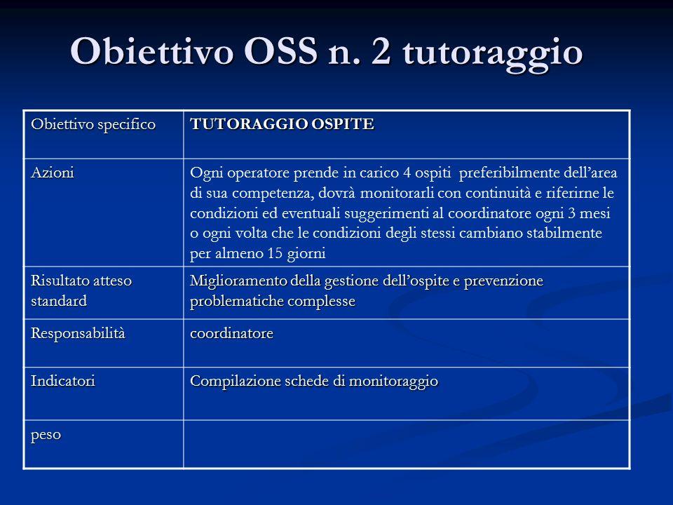 Obiettivo OSS n. 2 tutoraggio Obiettivo specifico TUTORAGGIO OSPITE AzioniOgni operatore prende in carico 4 ospiti preferibilmente dell'area di sua co