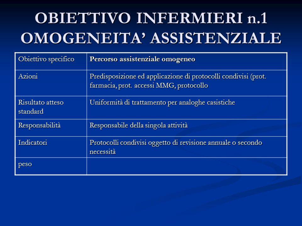 OBIETTIVO INFERMIERI n.1 OMOGENEITA' ASSISTENZIALE Obiettivo specifico Percorso assistenziale omogeneo Azioni Predisposizione ed applicazione di proto
