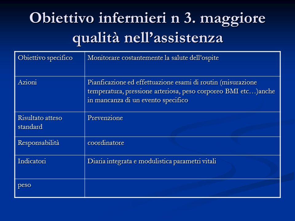 Obiettivo infermieri n 3. maggiore qualità nell'assistenza Obiettivo specifico Monitorare costantemente la salute dell'ospite Azioni Pianficazione ed