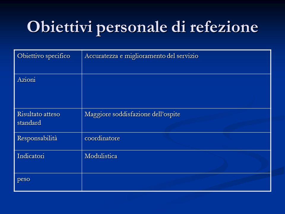 Obiettivi personale di refezione Obiettivo specifico Accuratezza e miglioramento del servizio Azioni Risultato atteso standard Maggiore soddisfazione
