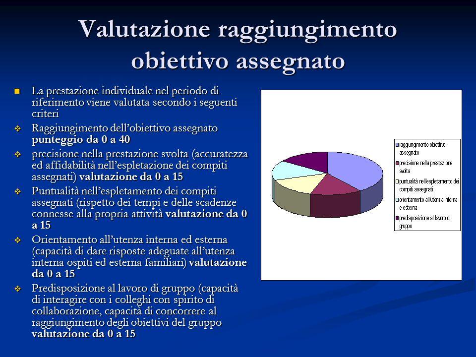 Valutazione raggiungimento obiettivo assegnato La prestazione individuale nel periodo di riferimento viene valutata secondo i seguenti criteri La pres