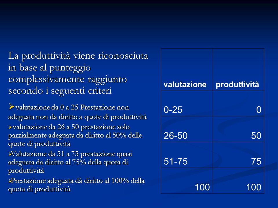 La produttività viene riconosciuta in base al punteggio complessivamente raggiunto secondo i seguenti criteri  valutazione da 0 a 25 Prestazione non