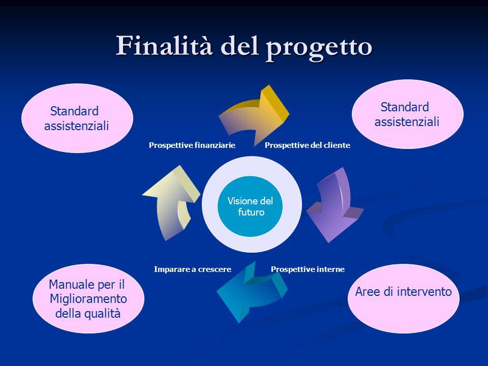 Finalità del progetto Prospettive del cliente Prospettive interne Imparare a crescere Prospettive finanziarie Visione del futuro Standard assistenzial