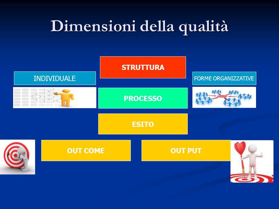 Dimensioni della qualità ESITO OUT COME PROCESSO OUT PUT INDIVIDUALE STRUTTURA FORME ORGANIZZATIVE