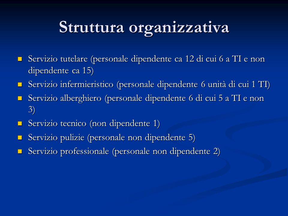 Struttura organizzativa Servizio tutelare (personale dipendente ca 12 di cui 6 a TI e non dipendente ca 15) Servizio tutelare (personale dipendente ca