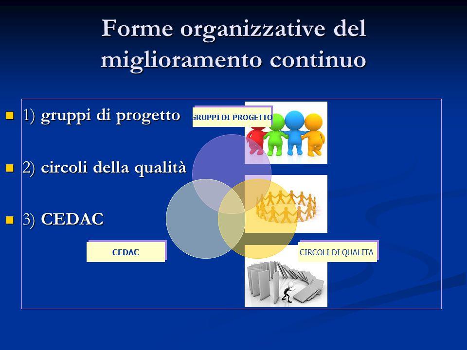 Forme organizzative del miglioramento continuo 1) gruppi di progetto 1) gruppi di progetto 2) circoli della qualità 2) circoli della qualità 3) CEDAC