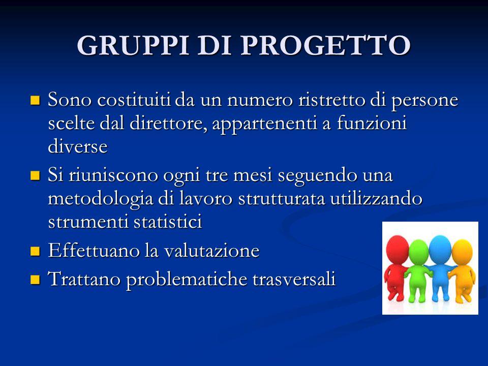 GRUPPI DI PROGETTO Sono costituiti da un numero ristretto di persone scelte dal direttore, appartenenti a funzioni diverse Sono costituiti da un numer