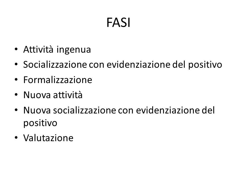 FASI Attività ingenua Socializzazione con evidenziazione del positivo Formalizzazione Nuova attività Nuova socializzazione con evidenziazione del posi