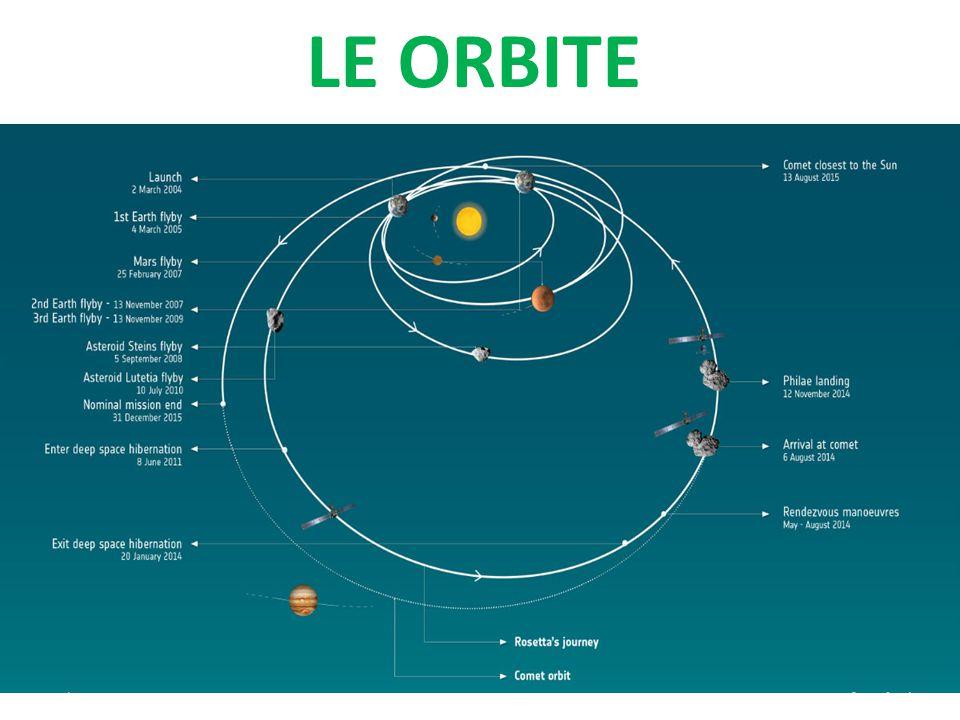 LE ORBITE