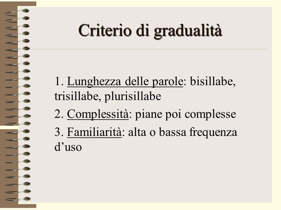 Criterio di gradualità 1. Lunghezza delle parole: bisillabe, trisillabe, plurisillabe 2. Complessità: piane poi complesse 3. Familiarità: alta o bassa