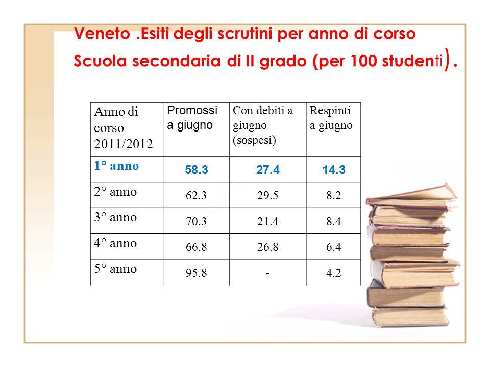 Veneto.Esiti degli scrutini per anno di corso Scuola secondaria di II grado (per 100 studen ti ). Anno di corso 2011/2012 Promossi a giugno Con debiti