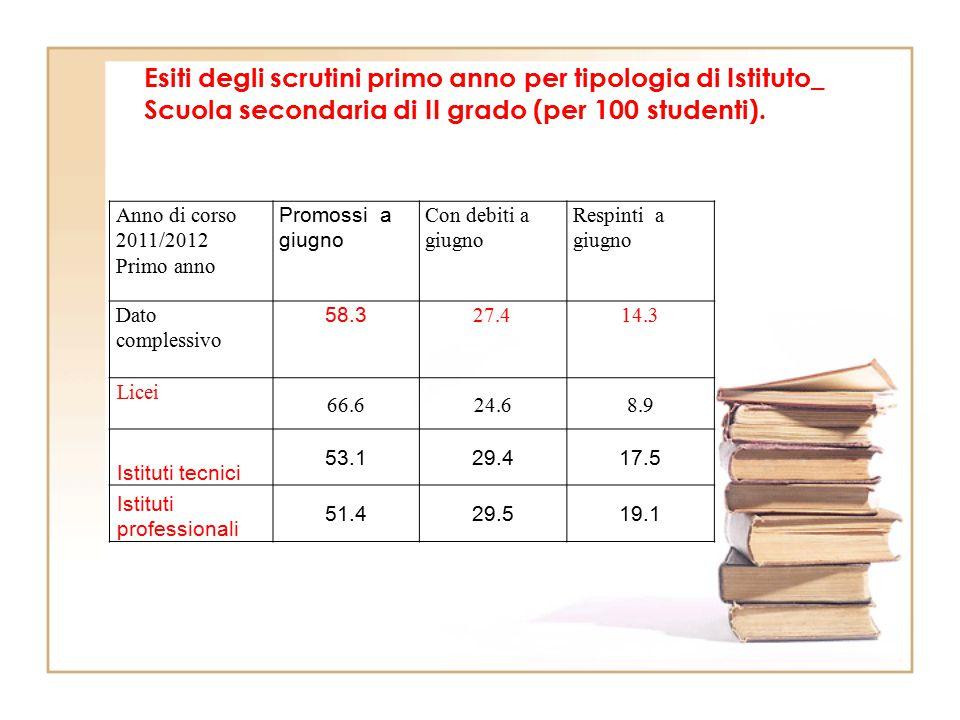 Esiti degli scrutini primo anno per tipologia di Istituto_ Scuola secondaria di II grado (per 100 studenti). Anno di corso 2011/2012 Primo anno Promos