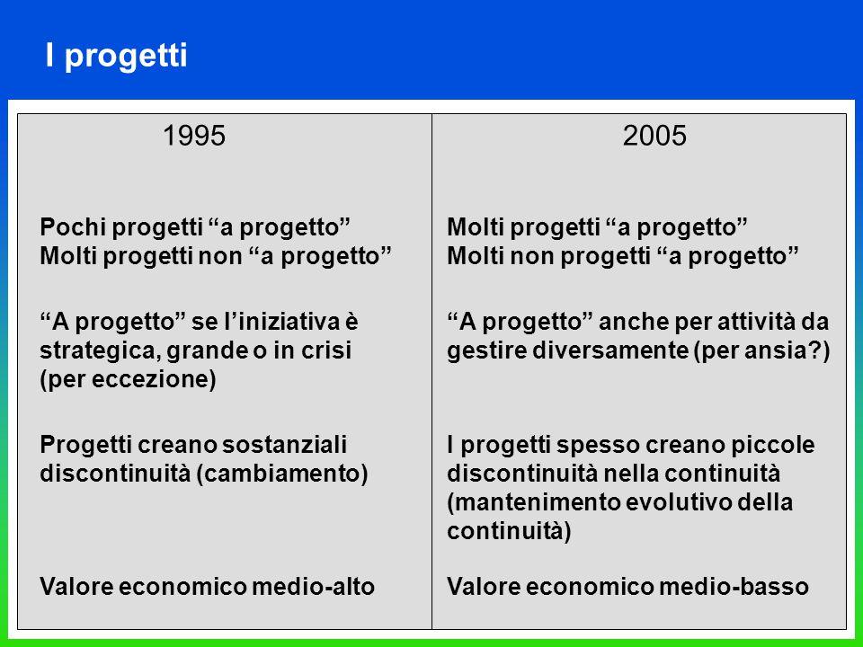 I progetti Progetti creano sostanziali discontinuità (cambiamento) I progetti spesso creano piccole discontinuità nella continuità (mantenimento evolu
