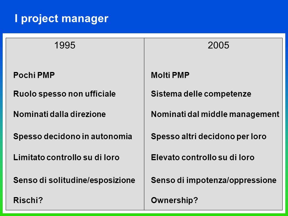 I project manager 1995 2005 Pochi PMPMolti PMP Ruolo spesso non ufficialeSistema delle competenze Nominati dalla direzioneNominati dal middle manageme