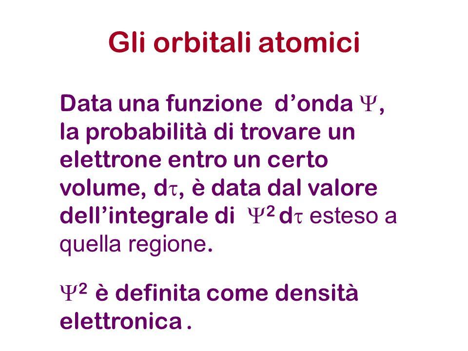 Gli orbitali atomici Data una funzione d'onda , la probabilità di trovare un elettrone entro un certo volume, d , è data dal valore dell'integrale d