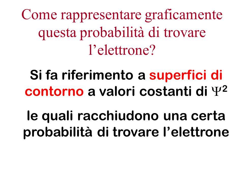 r Via via che mi allontano dal nucleo la probabilita' di trovare l'elettrone tende a zero sempre, anche se in modo diverso a seconda del tipo di orbitali (c'è sempre un fattore e -r )  r  Superfici di contorno a  2 costante Superficie di contorno che racchiude il 70% di densità elettronica Superficie di contorno che racchiude il 90% di densità elettronica
