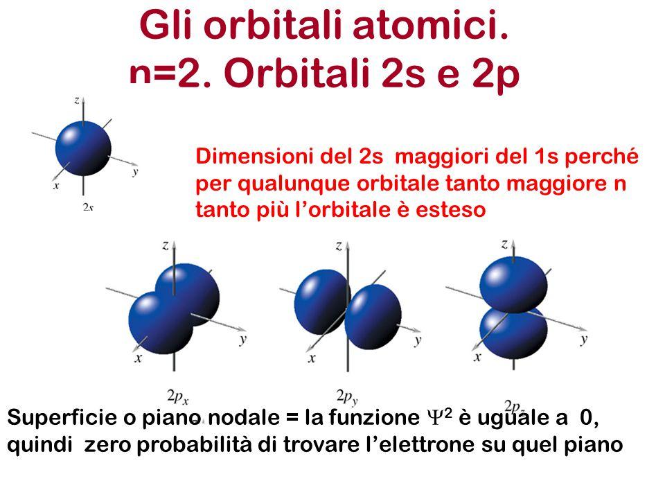 Gli orbitali atomici. n=2. Orbitali 2s e 2p Dimensioni del 2s maggiori del 1s perché per qualunque orbitale tanto maggiore n tanto più l'orbitale è es