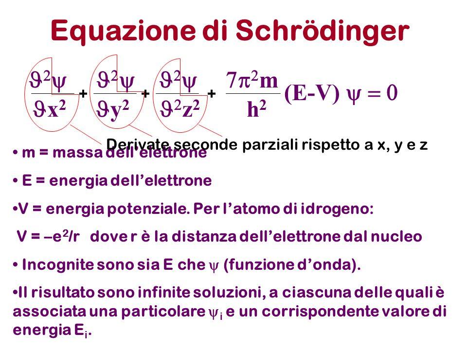 Equazione di Schrödinger        m m = massa dell'elettrone E = energia dell'elettrone V = energia potenziale. Per l'atomo di id