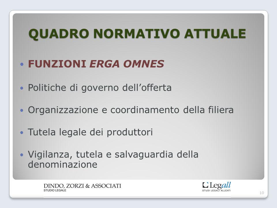 QUADRO NORMATIVO ATTUALE FUNZIONI ERGA OMNES Politiche di governo dell'offerta Organizzazione e coordinamento della filiera Tutela legale dei produtto