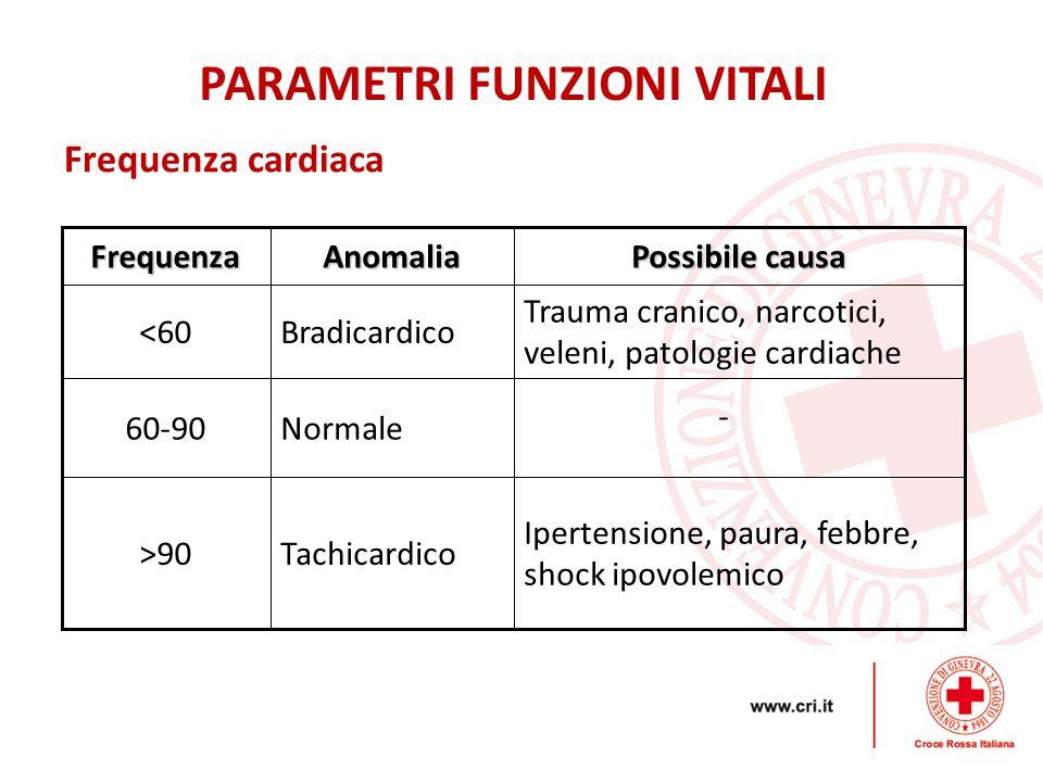 Frequenza cardiacaFrequenzaAnomalia Possibile causa <60Bradicardico Trauma cranico, narcotici, veleni, patologie cardiache 60-90Normale - >90Tachicardico Ipertensione, paura, febbre, shock ipovolemico PARAMETRI FUNZIONI VITALI