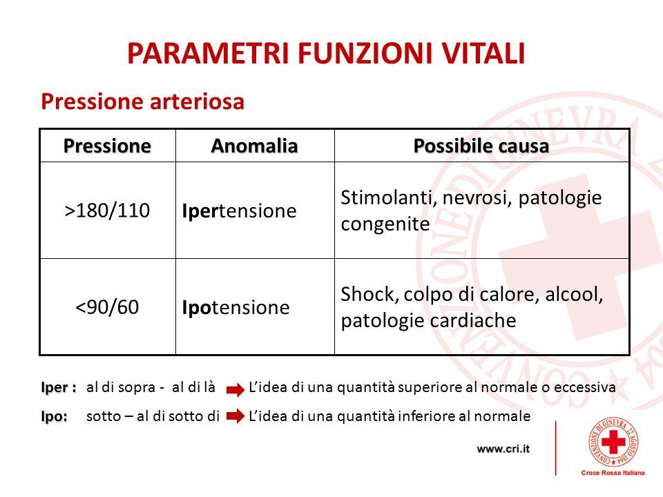 Pressione arteriosaPressioneAnomalia Possibile causa >180/110Ipertensione Stimolanti, nevrosi, patologie congenite <90/60Ipotensione Shock, colpo di calore, alcool, patologie cardiache PARAMETRI FUNZIONI VITALI Iper : Iper : al di sopra - al di là L'idea di una quantità superiore al normale o eccessiva Ipo: Ipo: sotto – al di sotto di L'idea di una quantità inferiore al normale
