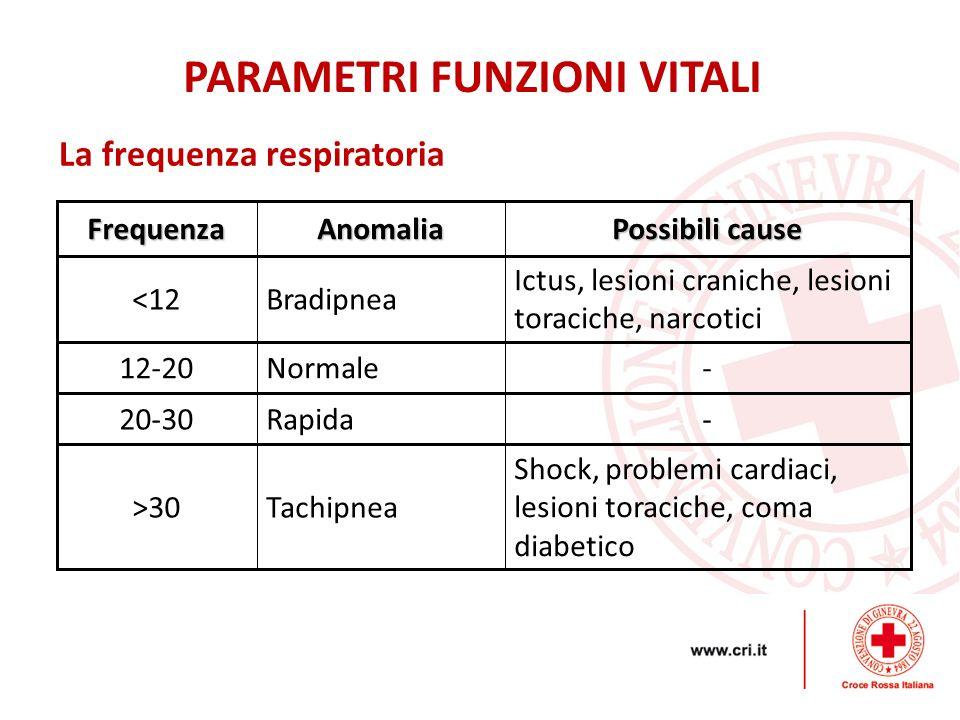 12/03/12 Grazie per l'attenzione. Croce Rossa Italiana