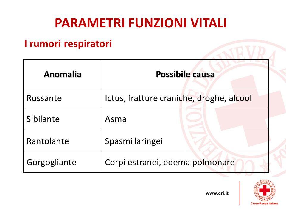 I rumori respiratoriAnomalia Possibile causa RussanteIctus, fratture craniche, droghe, alcool SibilanteAsma RantolanteSpasmi laringei GorgoglianteCorpi estranei, edema polmonare PARAMETRI FUNZIONI VITALI
