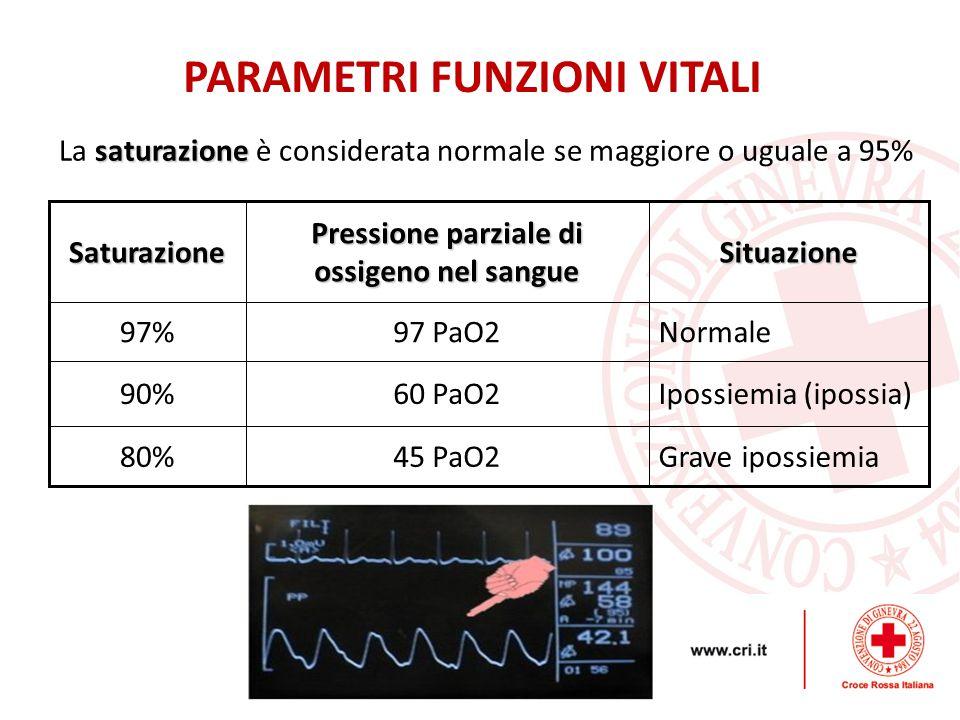 saturazione La saturazione è considerata normale se maggiore o uguale a 95%Saturazione Pressione parziale di ossigeno nel sangue Situazione 97%97 PaO2Normale 90%60 PaO2Ipossiemia (ipossia) 80%45 PaO2Grave ipossiemia PARAMETRI FUNZIONI VITALI