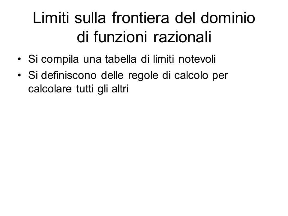 Limiti sulla frontiera del dominio di funzioni razionali Si compila una tabella di limiti notevoli Si definiscono delle regole di calcolo per calcolare tutti gli altri