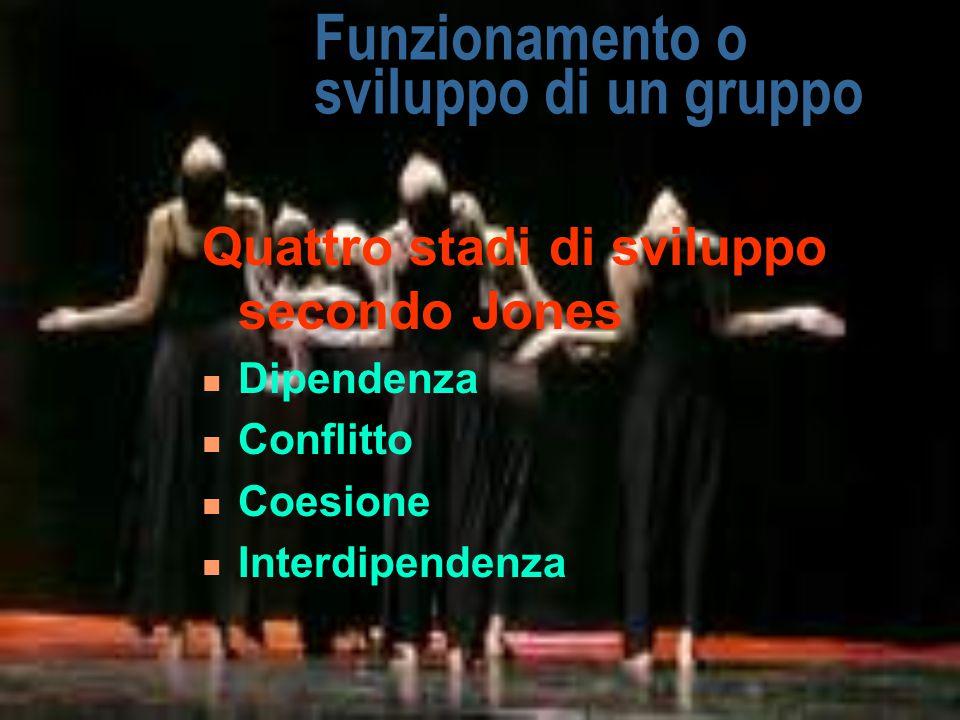 Funzionamento o sviluppo di un gruppo Quattro stadi di sviluppo secondo Jones Dipendenza Conflitto Coesione Interdipendenza