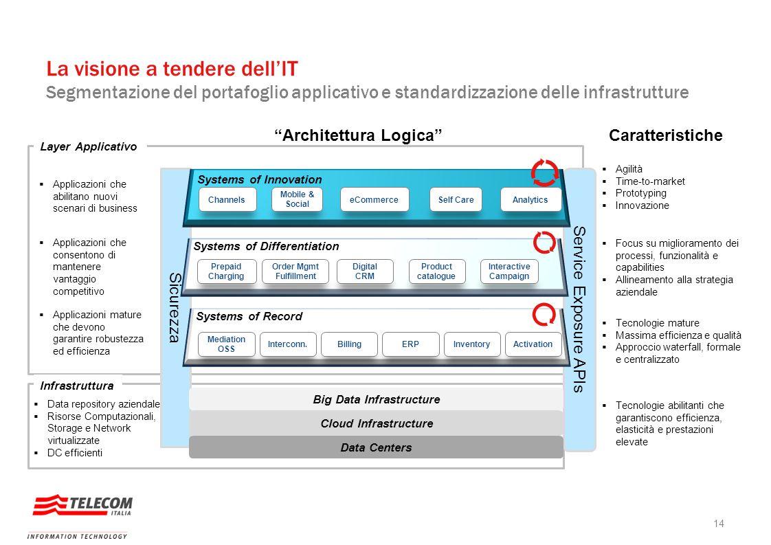 Sicurezza La visione a tendere dell'IT Segmentazione del portafoglio applicativo e standardizzazione delle infrastrutture Service Exposure APIs Data C