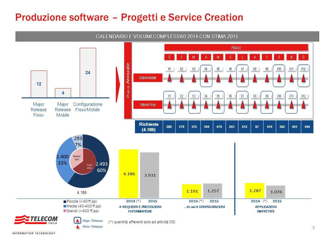 Produzione software – Progetti e Service Creation Major Release Fisso 12 4 24 Major Release Mobile Configurazione Fisso/Mobile CALENDARIO E VOLUMI COM