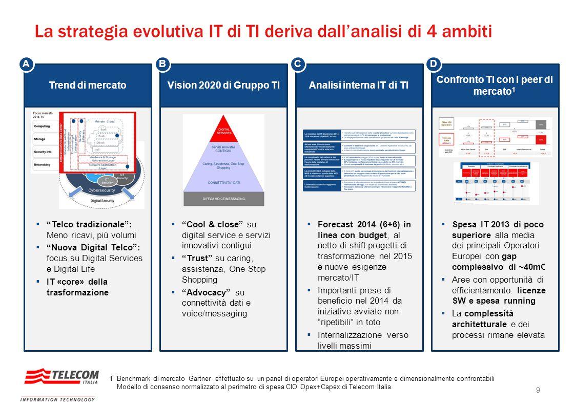 """La strategia evolutiva IT di TI deriva dall'analisi di 4 ambiti  """"Telco tradizionale"""": Meno ricavi, più volumi  """"Nuova Digital Telco"""": focus su Digi"""