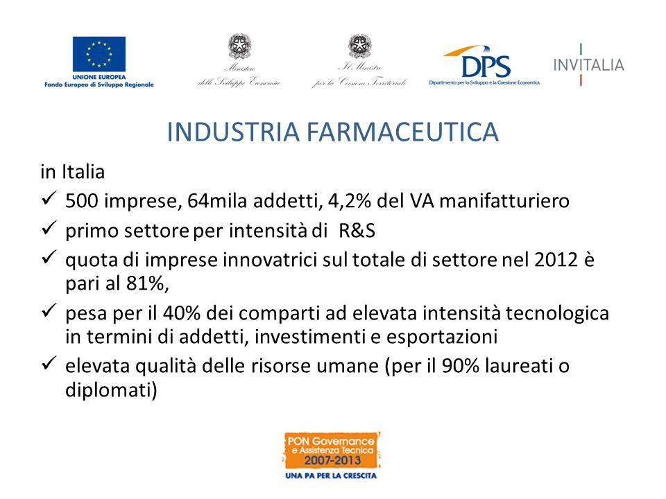 INDUSTRIA FARMACEUTICA in Italia 500 imprese, 64mila addetti, 4,2% del VA manifatturiero primo settore per intensità di R&S quota di imprese innovatrici sul totale di settore nel 2012 è pari al 81%, pesa per il 40% dei comparti ad elevata intensità tecnologica in termini di addetti, investimenti e esportazioni elevata qualità delle risorse umane (per il 90% laureati o diplomati)