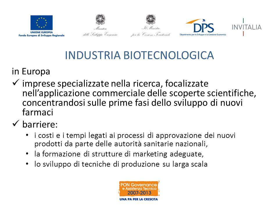 INDUSTRIA BIOTECNOLOGICA in Europa imprese specializzate nella ricerca, focalizzate nell'applicazione commerciale delle scoperte scientifiche, concent