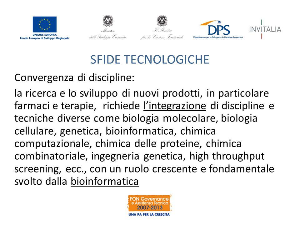 SFIDE TECNOLOGICHE Convergenza di discipline: la ricerca e lo sviluppo di nuovi prodotti, in particolare farmaci e terapie, richiede l'integrazione di