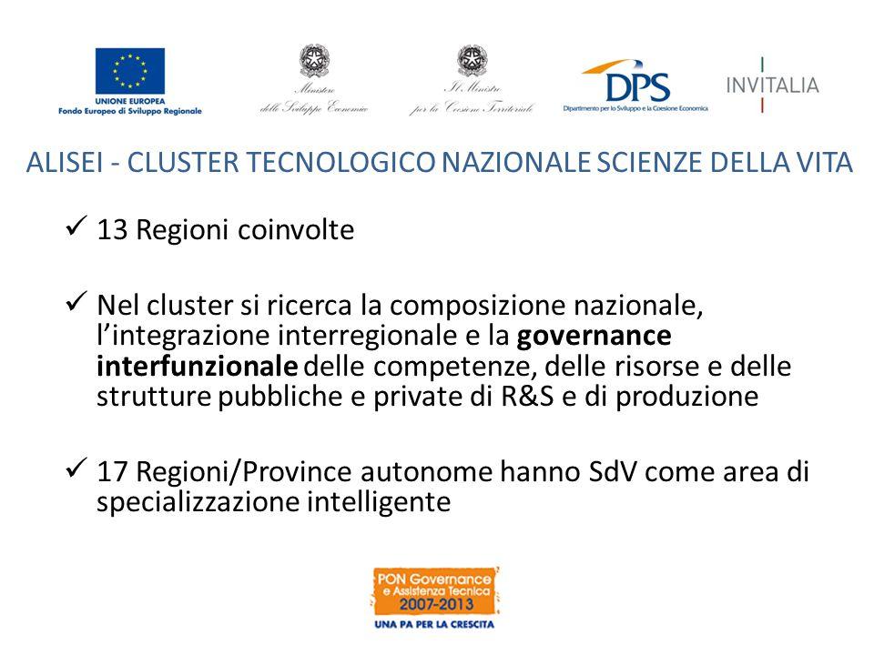 13 Regioni coinvolte Nel cluster si ricerca la composizione nazionale, l'integrazione interregionale e la governance interfunzionale delle competenze,