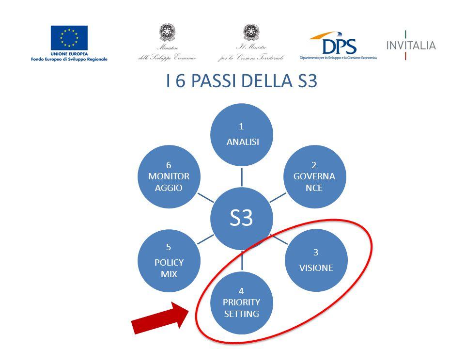 I 6 PASSI DELLA S3 S3 1 ANALISI 2 GOVERNA NCE 3 VISIONE 4 PRIORITY SETTING 5 POLICY MIX 6 MONITOR AGGIO