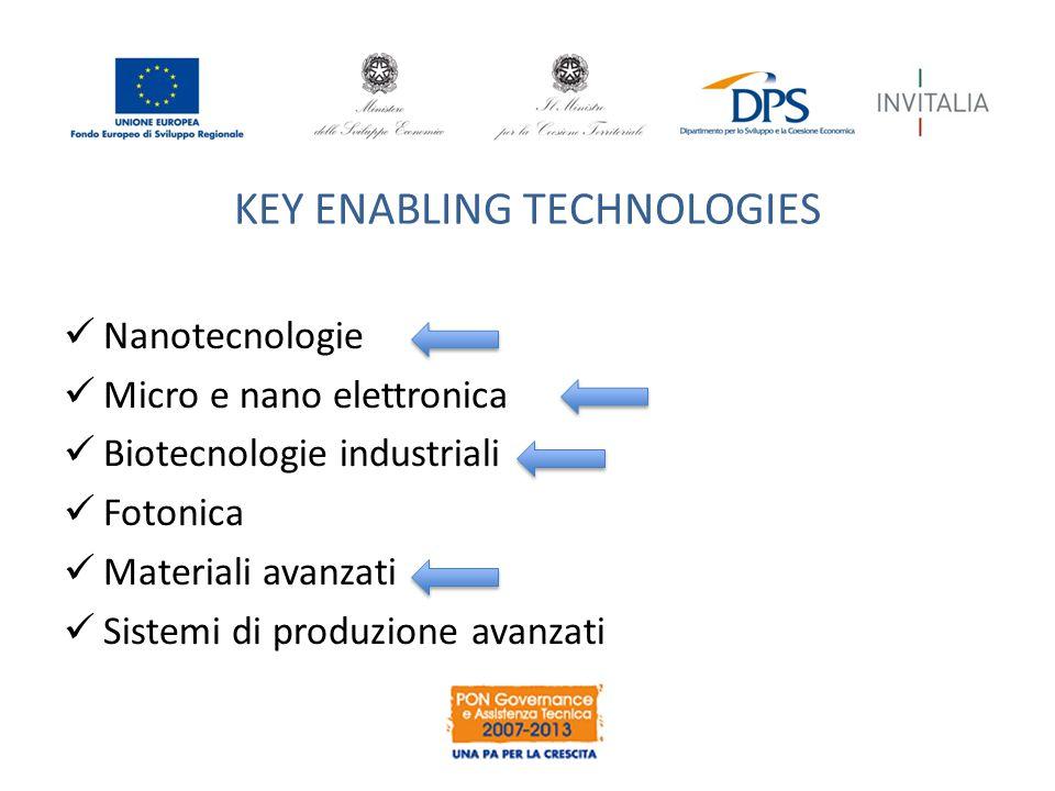 KEY ENABLING TECHNOLOGIES Nanotecnologie Micro e nano elettronica Biotecnologie industriali Fotonica Materiali avanzati Sistemi di produzione avanzati