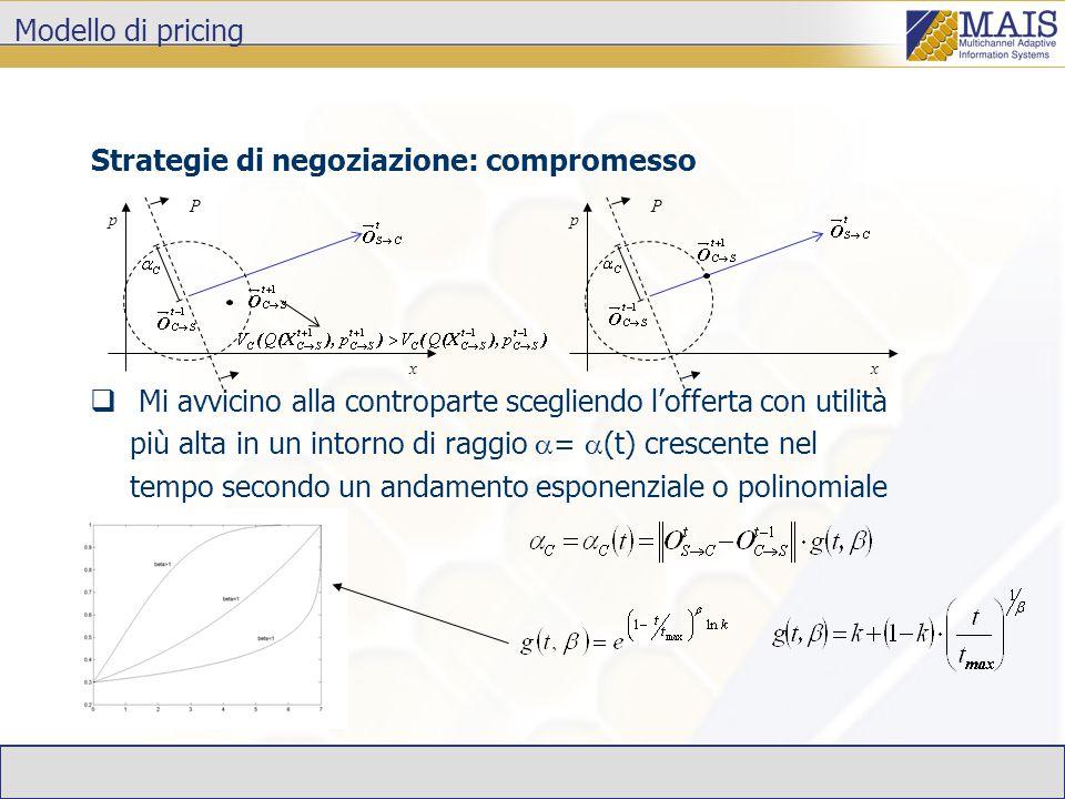 Modello di pricing Strategie di negoziazione: compromesso x P p x P p  Mi avvicino alla controparte scegliendo l'offerta con utilità più alta in un intorno di raggio  =  (t) crescente nel tempo secondo un andamento esponenziale o polinomiale
