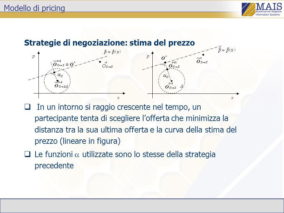 Modello di pricing Strategie di negoziazione: stima del prezzo  In un intorno si raggio crescente nel tempo, un partecipante tenta di scegliere l'offerta che minimizza la distanza tra la sua ultima offerta e la curva della stima del prezzo (lineare in figura)  Le funzioni  utilizzate sono lo stesse della strategia precedente x A p x A p