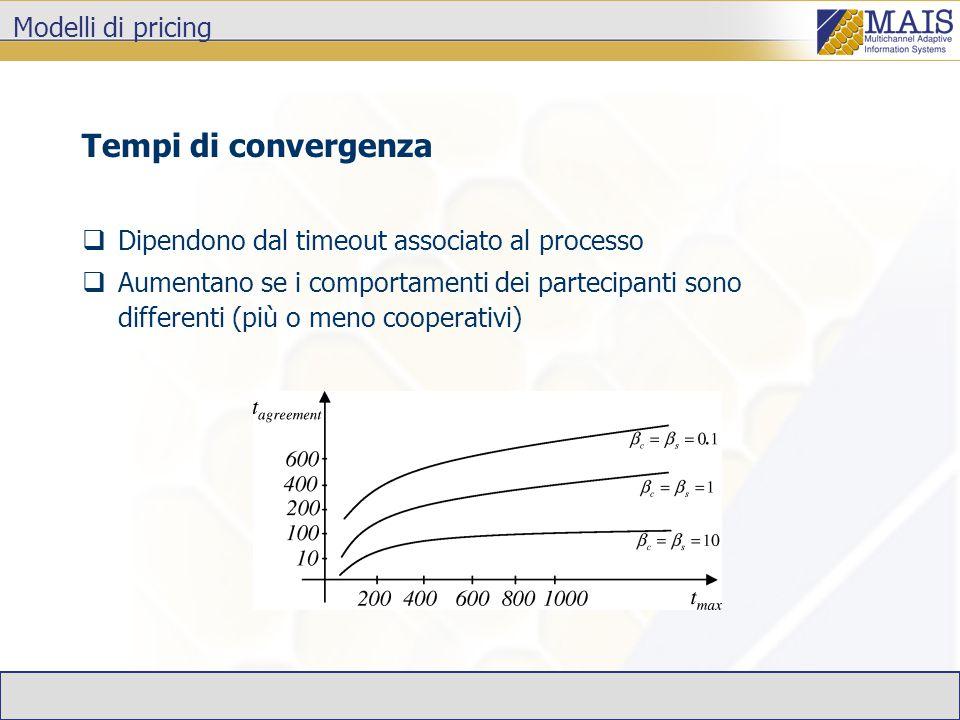 Modelli di pricing Tempi di convergenza  Dipendono dal timeout associato al processo  Aumentano se i comportamenti dei partecipanti sono differenti (più o meno cooperativi)