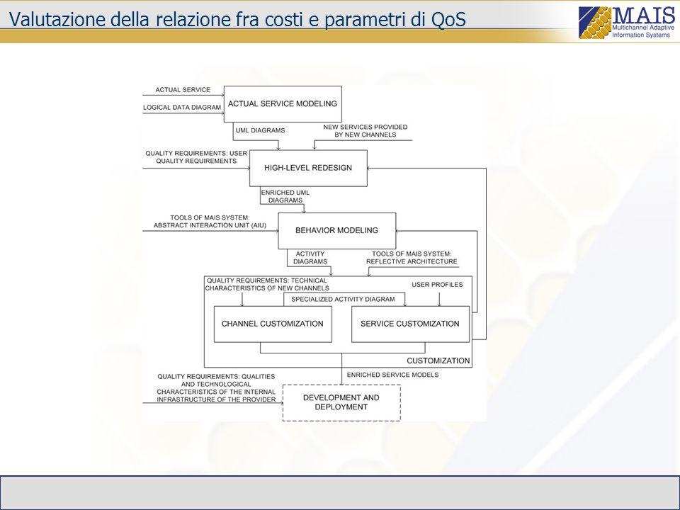Valutazione della relazione fra costi e parametri di QoS