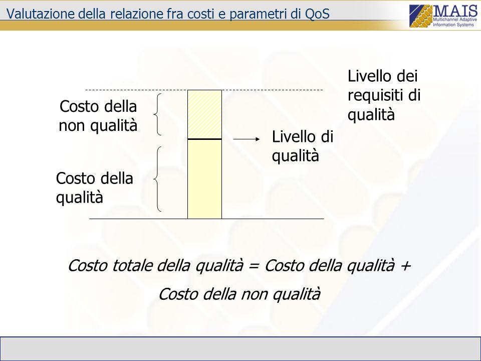 Livello dei requisiti di qualità Livello di qualità Costo della qualità Costo della non qualità Costo totale della qualità = Costo della qualità + Cos