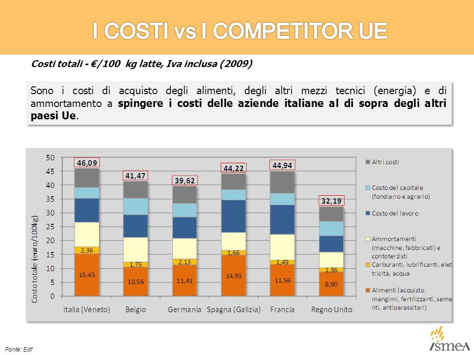 Sono i costi di acquisto degli alimenti, degli altri mezzi tecnici (energia) e di ammortamento a spingere i costi delle aziende italiane al di sopra degli altri paesi Ue.