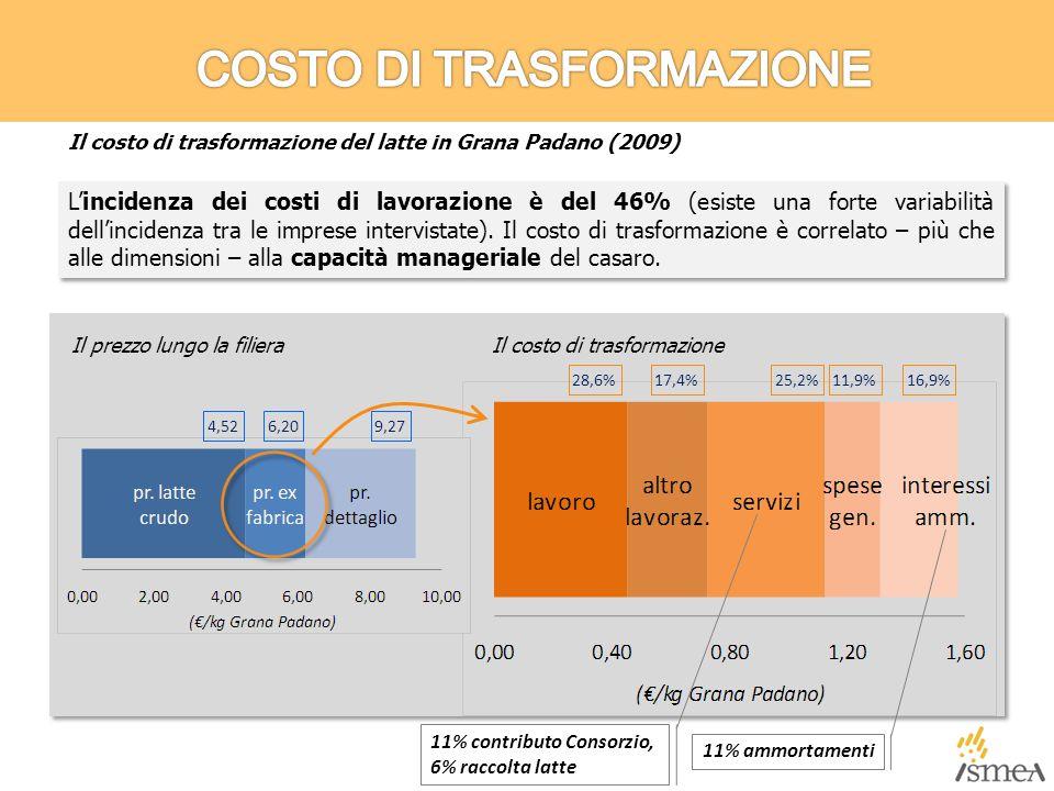 L'incidenza dei costi di lavorazione è del 46% (esiste una forte variabilità dell'incidenza tra le imprese intervistate).