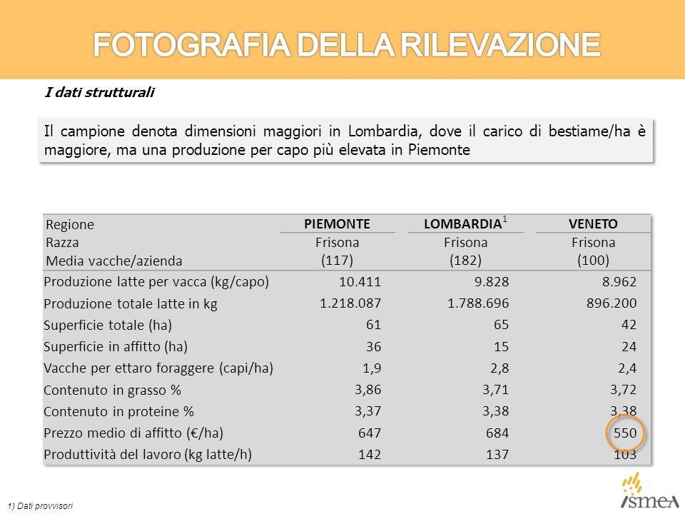 Il campione denota dimensioni maggiori in Lombardia, dove il carico di bestiame/ha è maggiore, ma una produzione per capo più elevata in Piemonte 1) Dati provvisori I dati strutturali